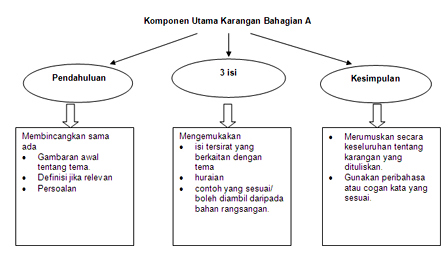 Panitia Bahasa Melayu Spm Smk Sultan Ismail Johor Bahru May 2013